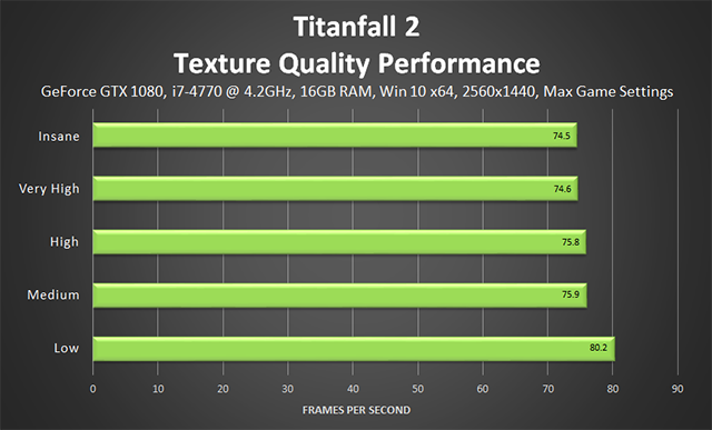 Titanfall 2 - Texture Quality Performance