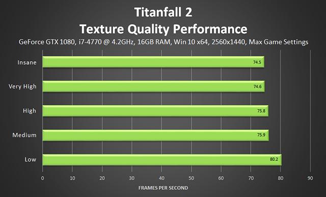 「タイタンフォール 2 (Titanfall 2)」 - テクスチャ品質のパフォーマンス