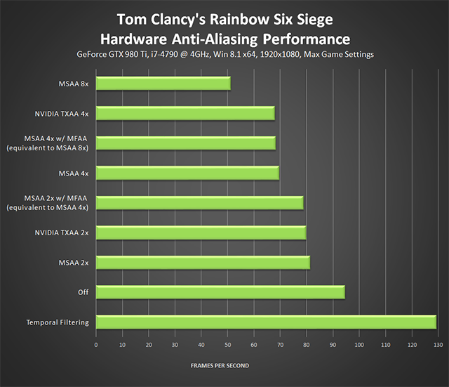Tom Clancy's Rainbow Six Siege - Hardware Anti-Aliasing Performance