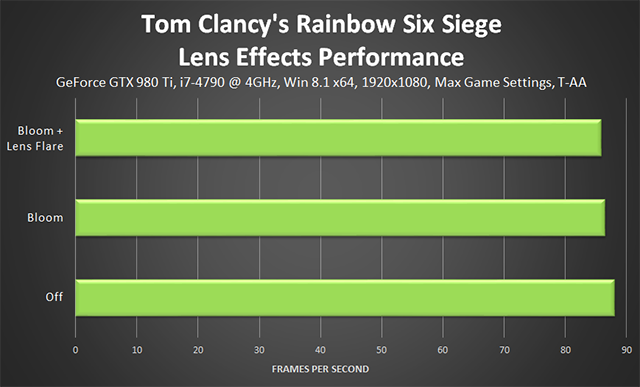 Tom Clancy's Rainbow Six Siege - Lens Effects Performance