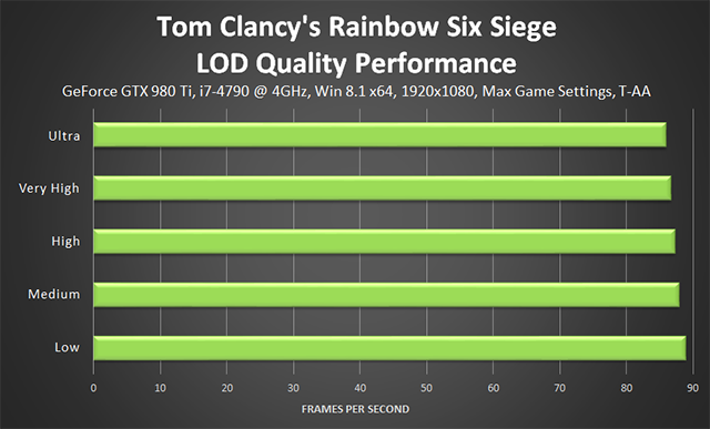 Tom Clancy's Rainbow Six Siege - LOD Quality Performance