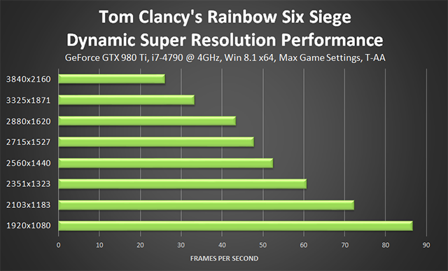 Tom Clancy's Rainbow Six Siege - NVIDIA Dynamic Super Resolution Performance