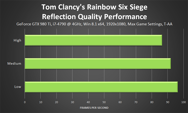 Tom Clancy's Rainbow Six Siege - Reflection Quality Performance