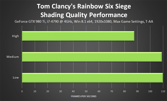 Tom Clancy's Rainbow Six Siege - Shading Quality Performance
