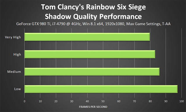 Tom Clancy's Rainbow Six Siege - Shadow Quality Performance