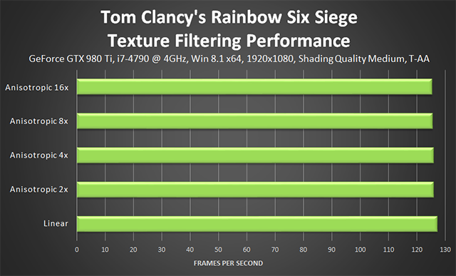 Tom Clancy's Rainbow Six Siege - Texture Filtering Performance (Shading Quality Medium)
