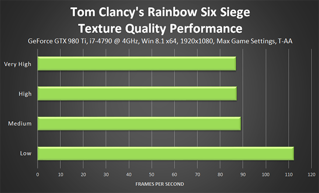 Tom Clancy's Rainbow Six Siege - Texture Quality Performance