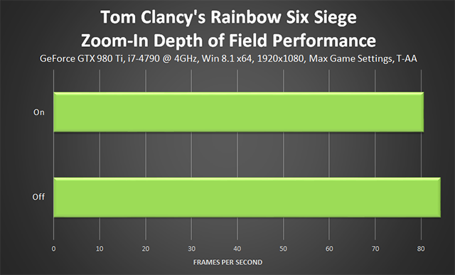 Tom Clancy's Rainbow Six Siege - Zoom-In Depth of Field Performance