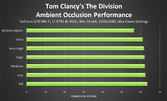 Tom Clancy's The Division - Ambient Occlusion Performance