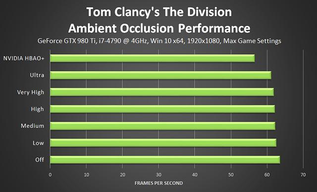 《湯姆克蘭西: 全境封鎖 (Tom Clancy's The Division) 》環境光遮蔽效能