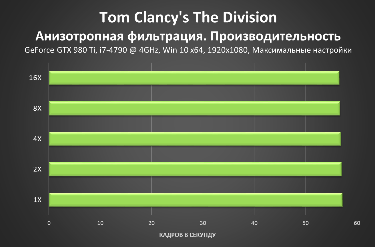 Tom Clancy's The Division - Anisotropic Filtering Performance