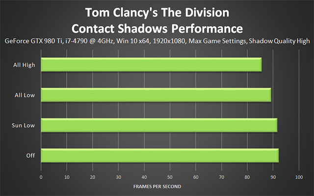 Tom Clancy's The Division - Contact Shadows Performance