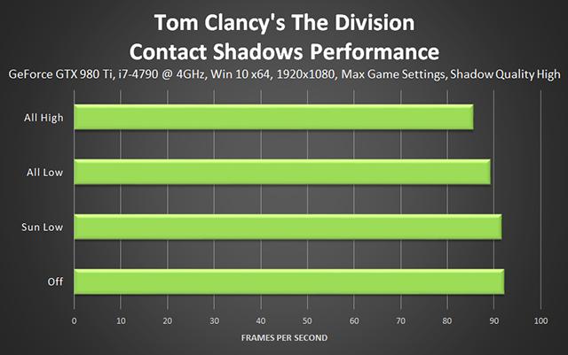 《湯姆克蘭西: 全境封鎖 (Tom Clancy's The Division) 》接觸陰影效能