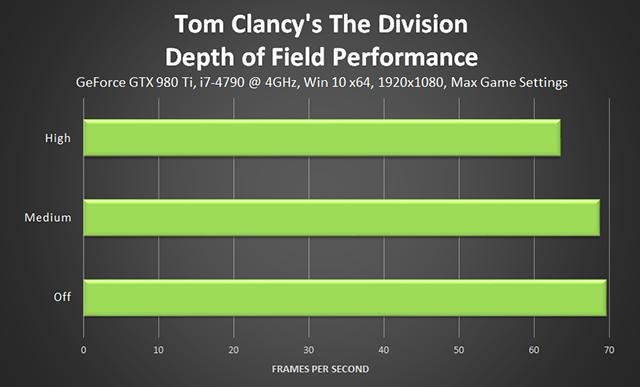《湯姆克蘭西: 全境封鎖 (Tom Clancy's The Division) 》景深效能
