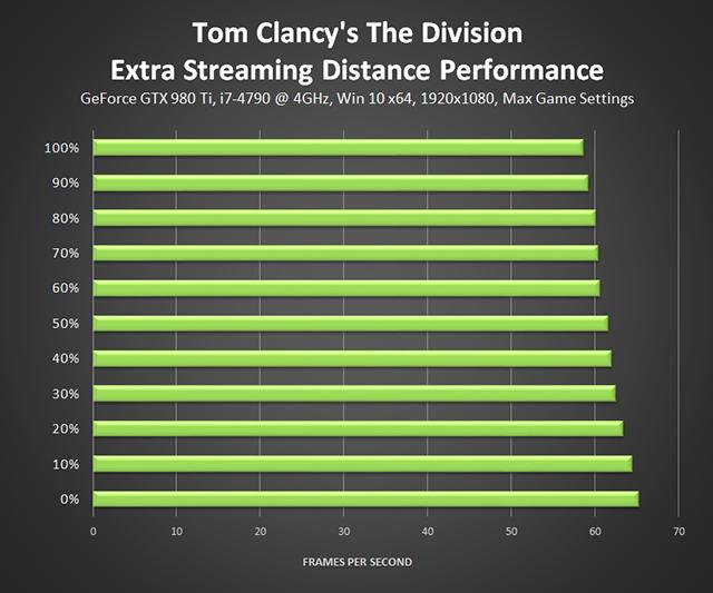 《湯姆克蘭西: 全境封鎖 (Tom Clancy's The Division) 》更多遠距效果效能