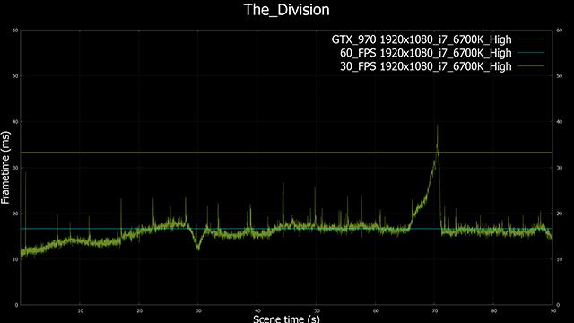 Tom Clancy's The Division - GeForce GTX 970 Benchmark Frametimes