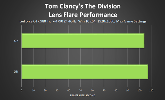 Tom Clancy's The Division - Lens Flare Performance