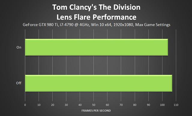 《湯姆克蘭西: 全境封鎖 (Tom Clancy's The Division) 》鏡頭光暈效能