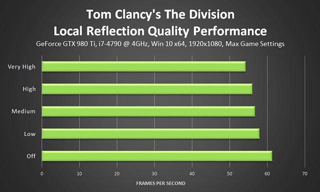 《湯姆克蘭西: 全境封鎖 (Tom Clancy's The Division) 》局部反射品質效能