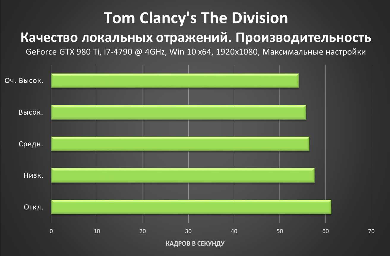 Tom Clancy's The Division - Local Reflection Quality Performance