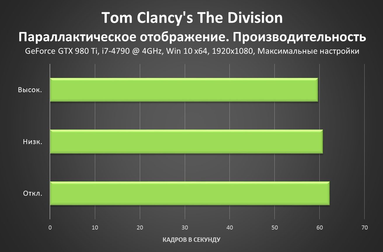 Tom Clancy's The Division - Parallax Mapping Performance