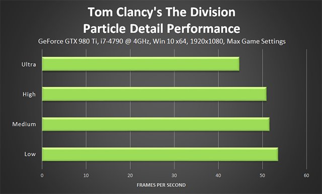 Tom Clancy's The Division - Particle Detail Performance