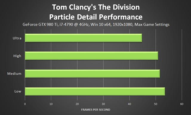 《湯姆克蘭西: 全境封鎖 (Tom Clancy's The Division) 》粒子細節效能