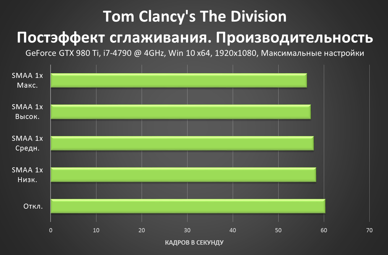 Tom Clancy's The Division - Post FX AA Performance