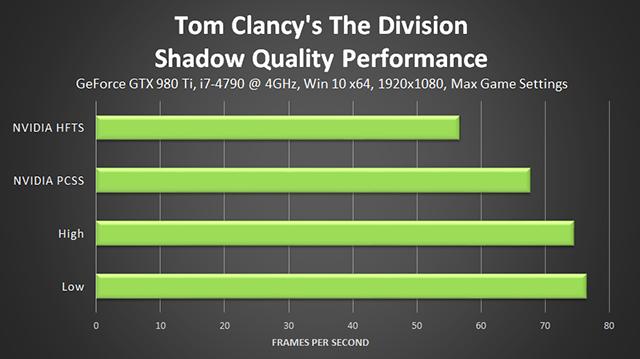 《湯姆克蘭西: 全境封鎖 (Tom Clancy's The Division) 》陰影品質效能