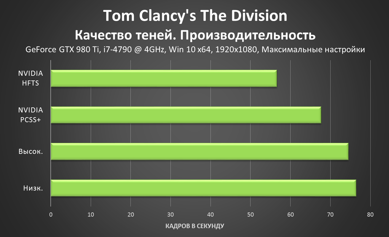 Tom Clancy's The Division - Shadow Quality Performance