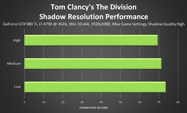 《湯姆克蘭西: 全境封鎖 (Tom Clancy's The Division) 》陰影解析度效能
