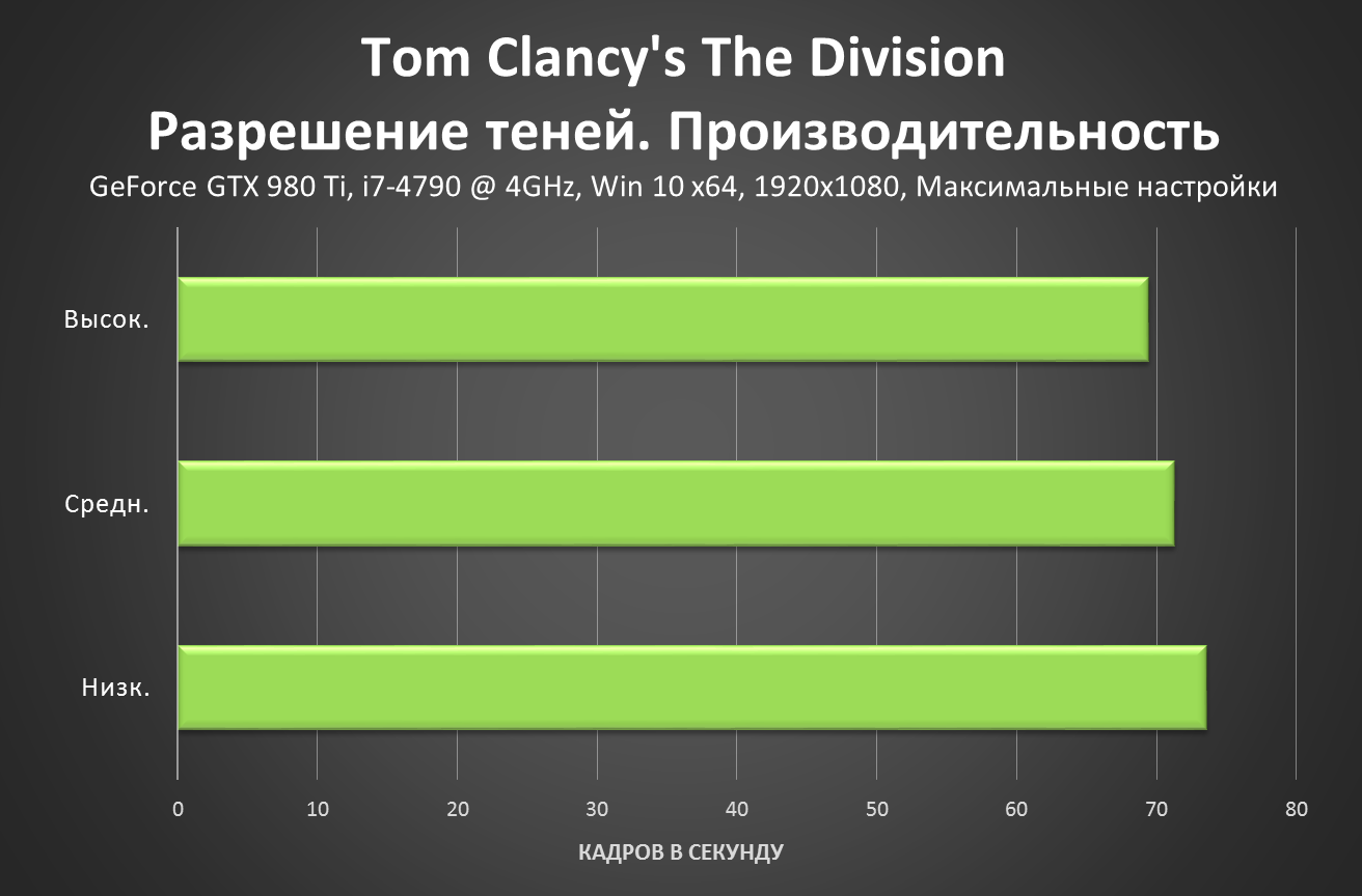 Tom Clancy's The Division - Shadow Resolution Performance