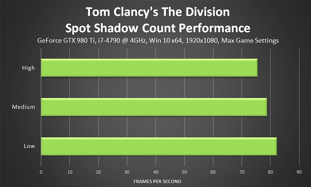 Tom Clancy's The Division - Spot Shadow Count Performance