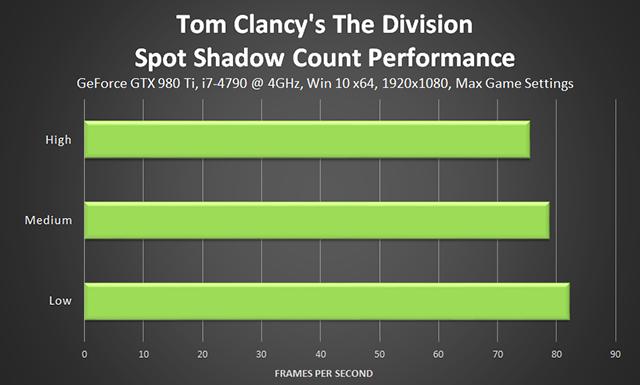 《湯姆克蘭西: 全境封鎖 (Tom Clancy's The Division) 》雜點陰影計算效能