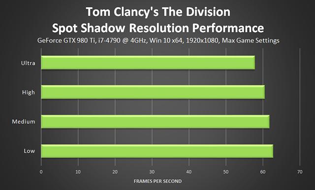 《湯姆克蘭西: 全境封鎖 (Tom Clancy's The Division) 》雜點陰影解析度效能