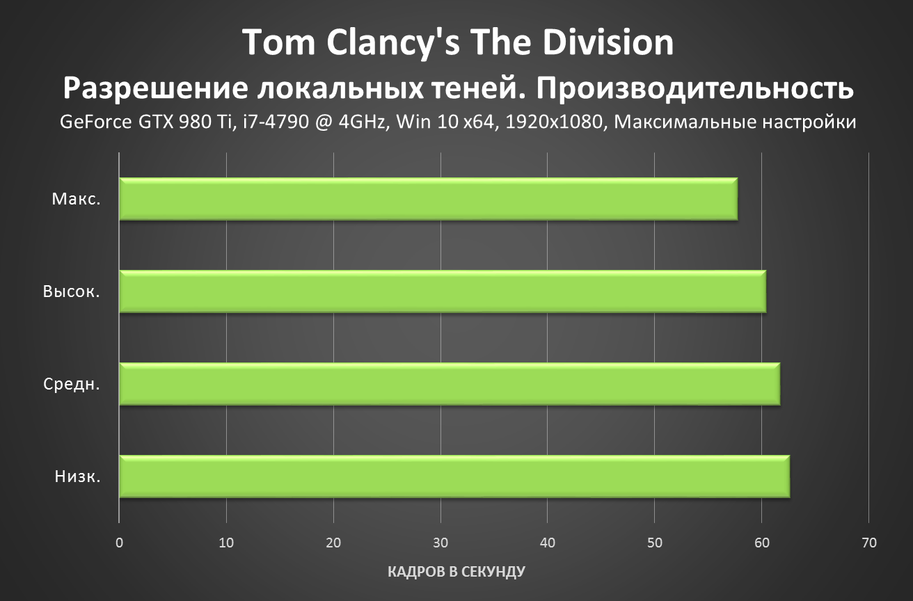 Tom Clancy's The Division - Spot Shadow Resolution Performance