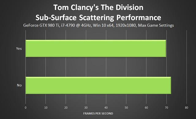 《湯姆克蘭西: 全境封鎖 (Tom Clancy's The Division) 》子表面散射效能