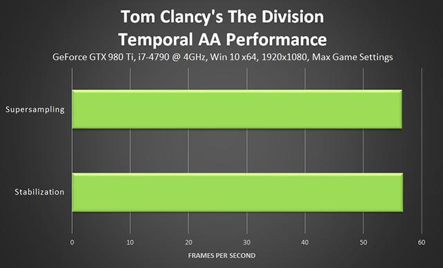 《湯姆克蘭西: 全境封鎖 (Tom Clancy's The Division) 》時間混疊反鋸齒效能