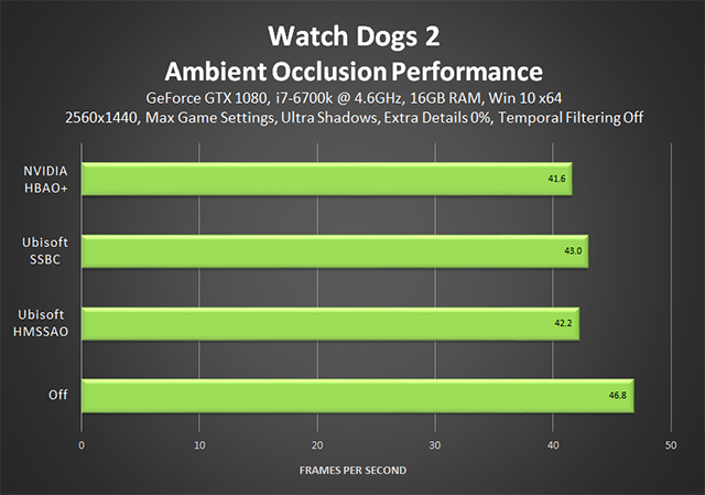 Watch Dogs 2 - Ambient Occlusion Performance (Temporal Filtering Off)
