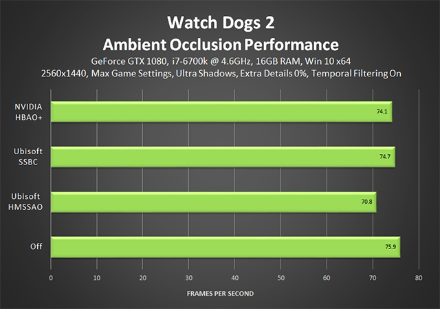 Watch Dogs 2 - Ambient Occlusion Performance (Temporal Filtering On)