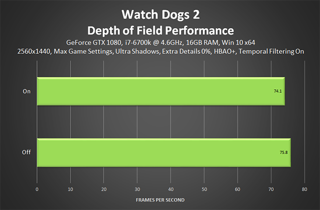 Watch Dogs 2 - Depth of Field Performance