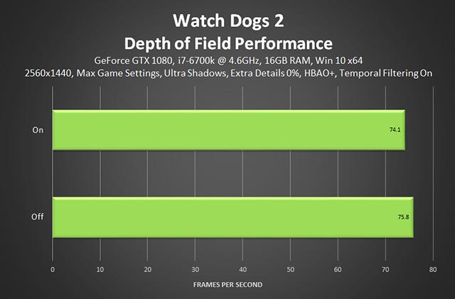《看門狗 2》- 景深效能