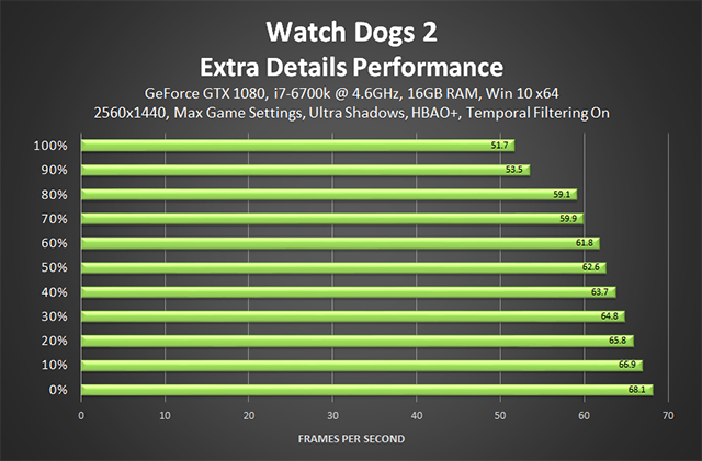 Watch Dogs 2 - Extra Details Performance