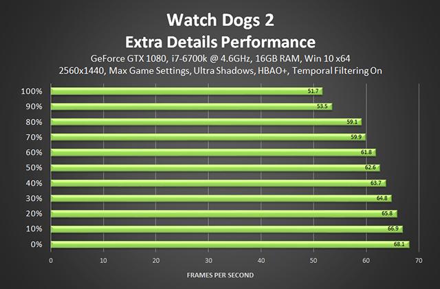 《看門狗 2》- 額外細節效能