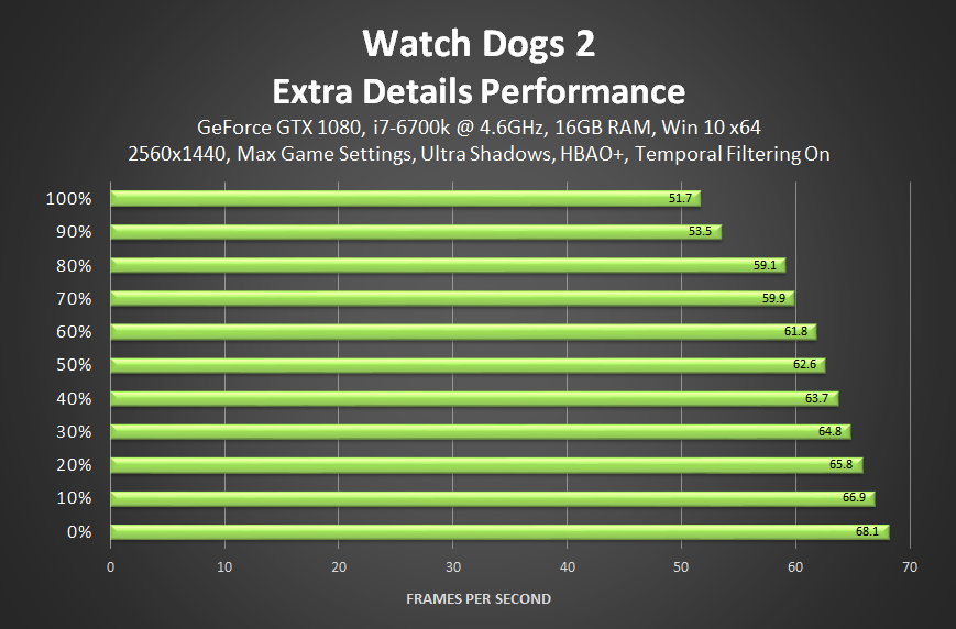 Watch Dogs  Graphics And Performance Guide
