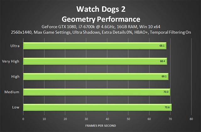 Watch Dogs 2 - Geometry Performance (Extra Details 0%)