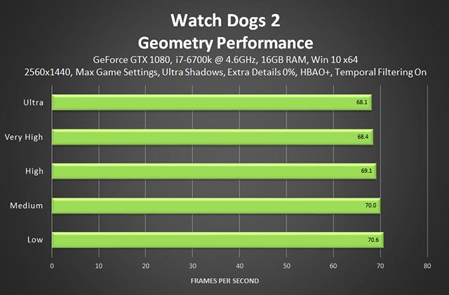 《看門狗 2》- 幾何效能 (額外細節 0%)