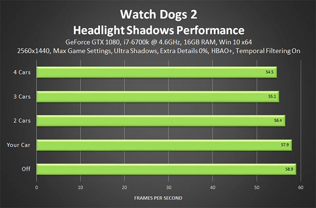 Watch Dogs 2 - Headlight Shadows Performance