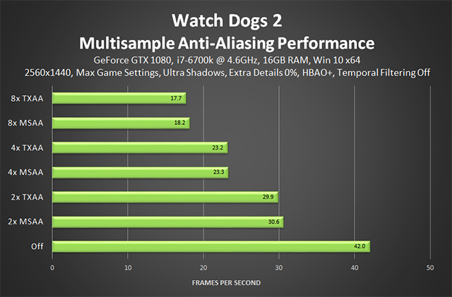 Watch Dogs 2 - Multisample Anti-Aliasing Performance