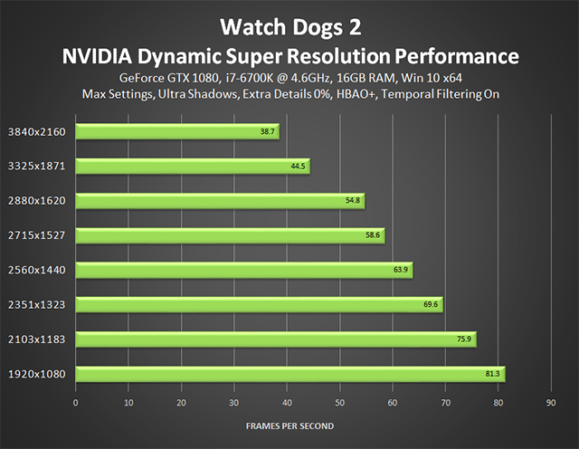 Watch Dogs 2 - NVIDIA Dynamic Super Resolution Performance